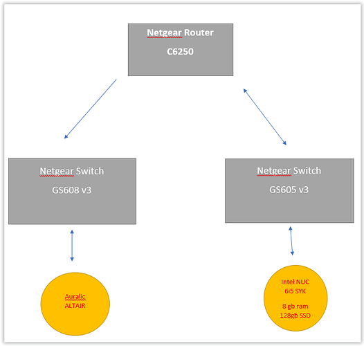 network problems? [resolved, bad cable] support roon labs community Alibre Cable Diagram