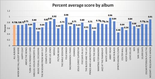 Average score by album