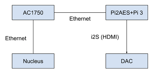 Pi2AES network
