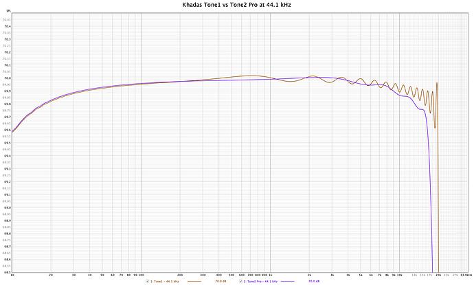 Khadas Tone1 vs Tone2 Pro