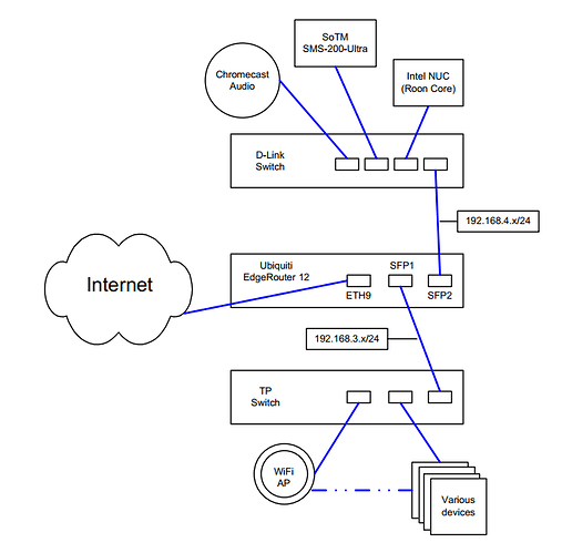 Network Schematic Snip
