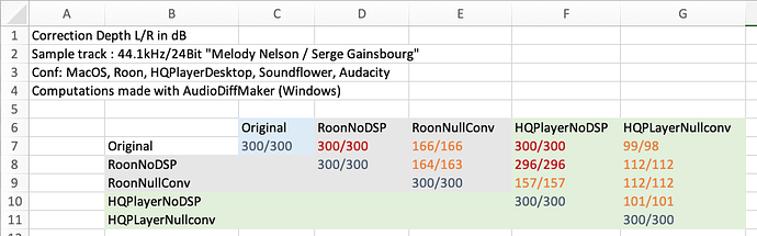 Convolution with Null filters are audible - Support - Roon Labs