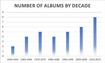 Albums by Decade
