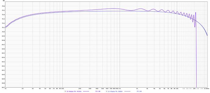 Tone1 PCM vs DSD