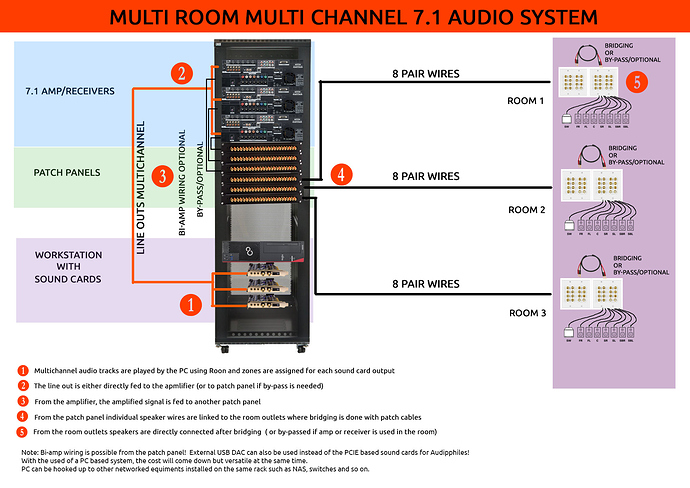 home multi room audio wiring data wiring diagrammulti room multi channel audio using multiple sound cards for my new home stereo wiring diagrams home multi room audio wiring
