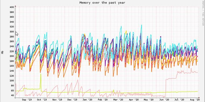 2020-08-28 14_56_17-memory-1y.png (897×610)