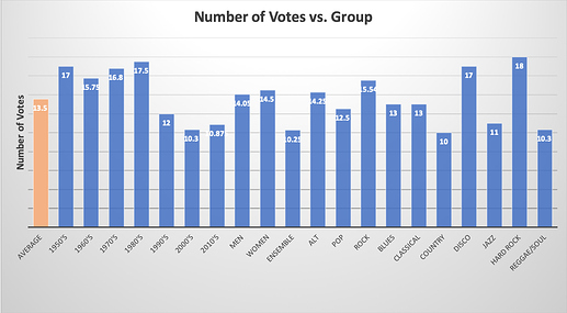 Votes by group