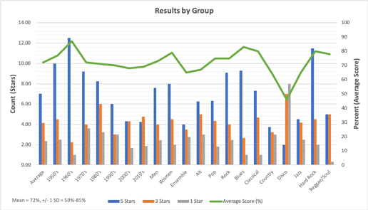 Results by Group