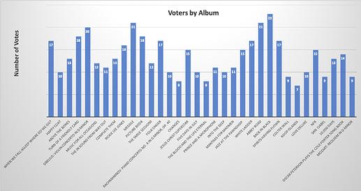 Votes by Album