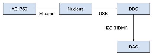 DDC network
