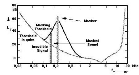 perceptual-noise-shaping