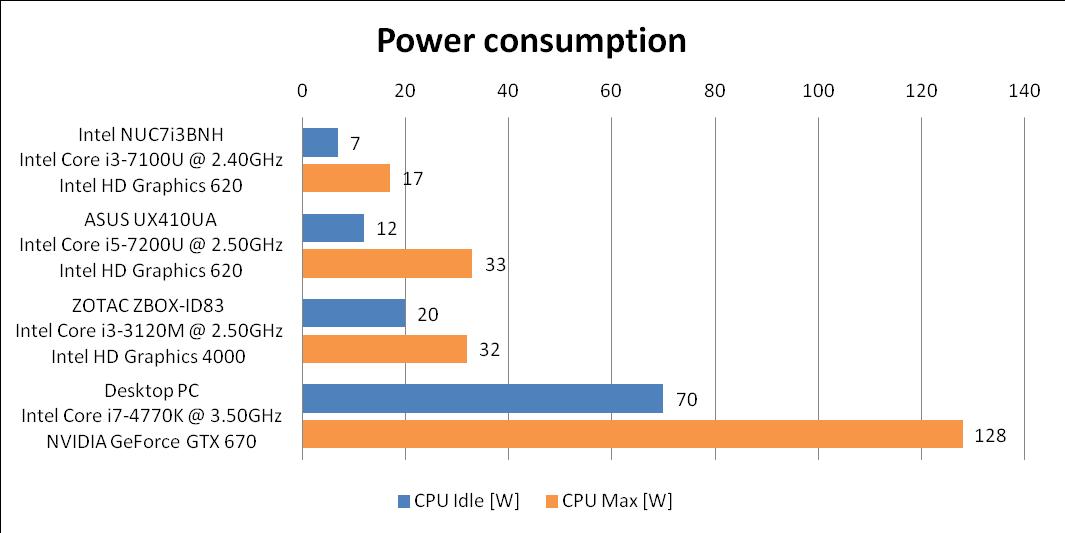 performance-power-consumption