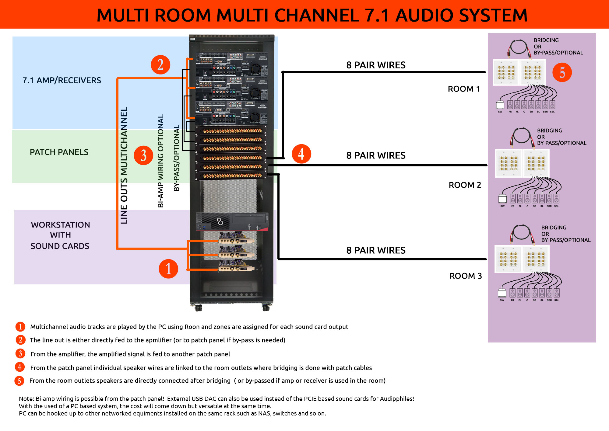 Multi Zone Home Speaker Wiring Diagram Simple 2 Bridged Room Channel Audio Using Multiple Sound Cards For My New Stereo Diagrams