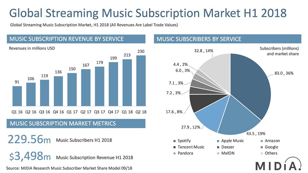 Music%20Subscription%20Market%20H1%202018%2050%20%25